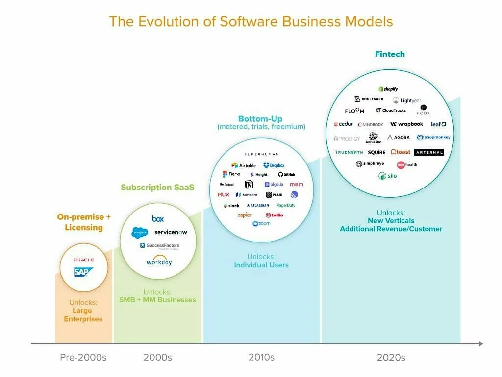 evolution of software business models