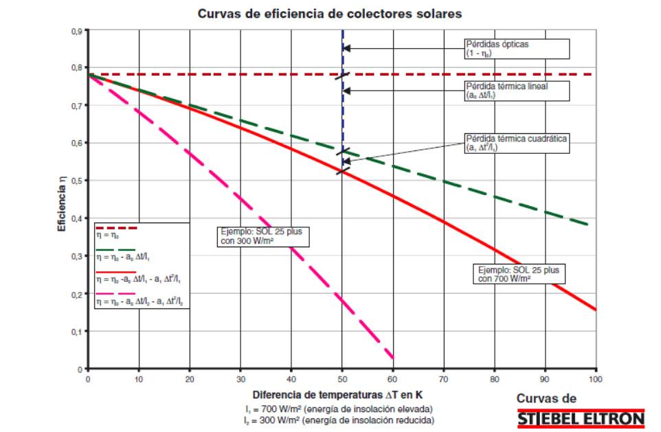 Curva de eficiencia de colectores solares