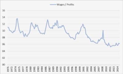 salari profitti