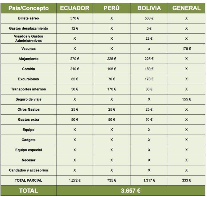 Presupuesto de viaje Sudamérica
