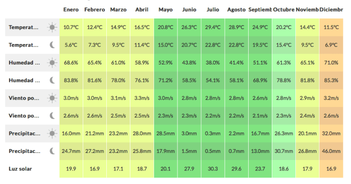 Clima de Granada