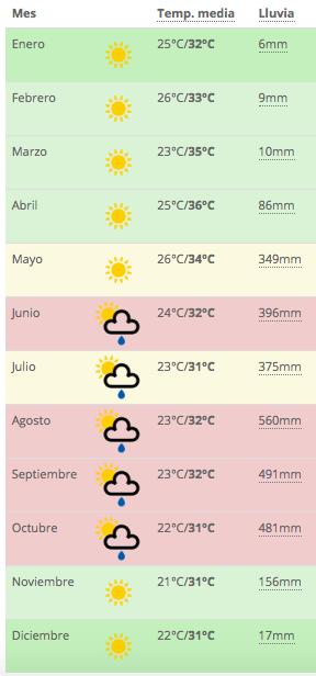 clima en managua