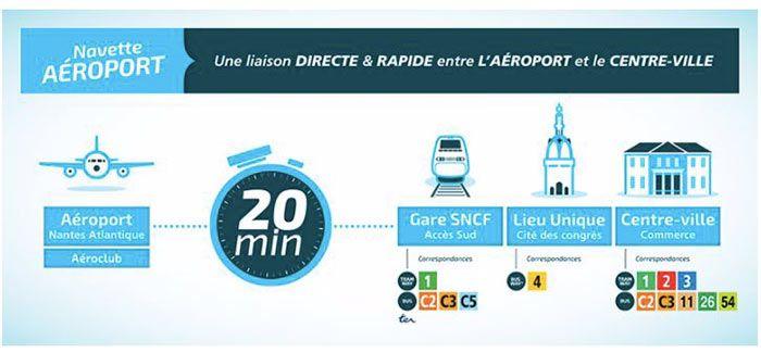 del aeropuerto de Nantes al centro