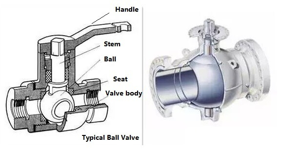 Industrial Ball valve structure