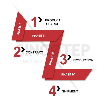 SinoStep China Sourcing Agent - Process of Sourcing products from China