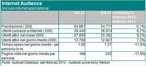 dati audiweb febbraio
