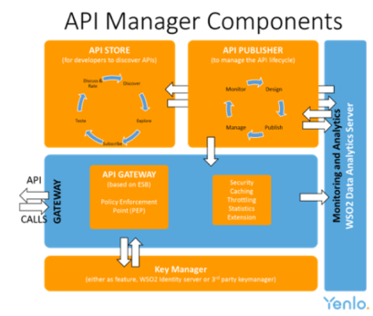 api-manager-components