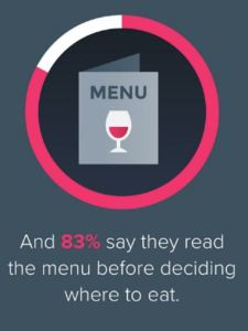 The future of restaurant marketing food search menu