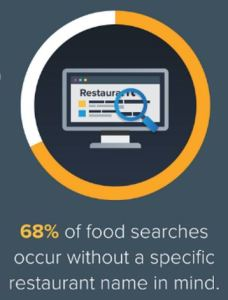 The Future of Restaurant Marketing - Unbranded food searches
