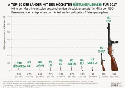 https://i1.wp.com/www.siper.ch/assets/uploads/images/diagrams/SIPER-Grafik-TOP-10-der-Laender-mit-den-hoechsten-Ruestungsausgaben-fuer-2017.jpg?resize=401%2C283&ssl=1