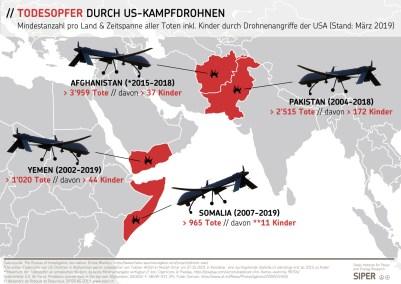 https://i1.wp.com/www.siper.ch/assets/uploads/images/diagrams/SIPER-Grafik-Todesopfer-durch-US-Kampfdrohnen.jpg?resize=401%2C284&ssl=1