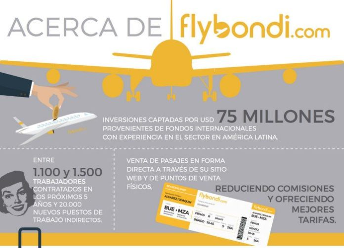 3-flybondi-inversion