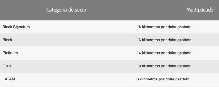 suma-kilometros-latampass