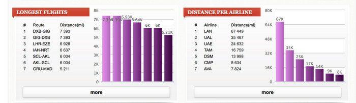 vuelo-distancia