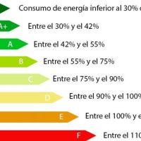 Casa inteligente o smart home también es la que consume menos energía en la calefacción