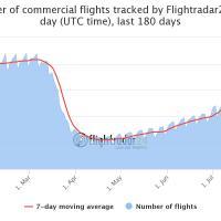 Vuelos en el mundo: los datos de Flightradar que muestran la gradual recuperación