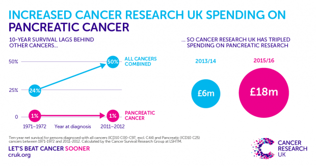 160707-Spending-on-Pancreatic-cancer-research
