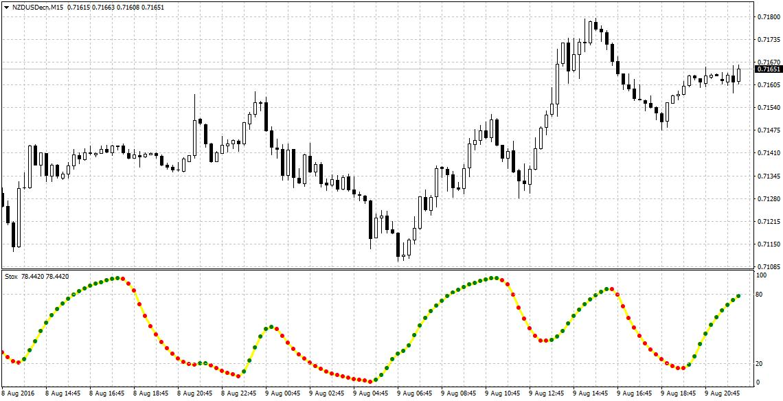 Carigold forex signal