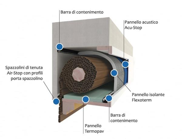 Ci sono diversi tipi di cassonetti per l'alloggiamento dell'avvolgibile, tutti presentano spifferi d'aria e dispersione termica (ad. Isolamento Cassonetto Posaclima Renova Sistemacase