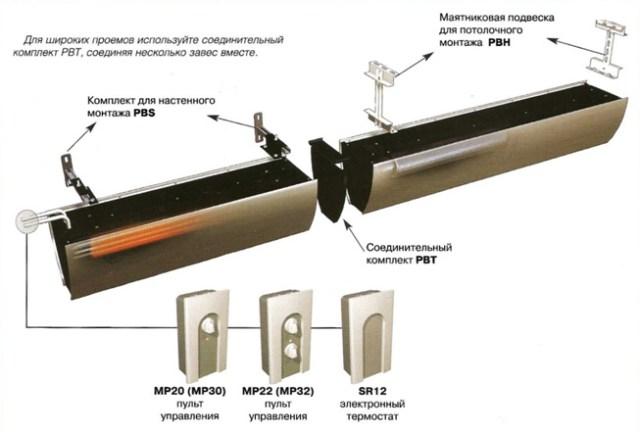 Схема монтажа воздушных тепловых завес Portier Basic Design