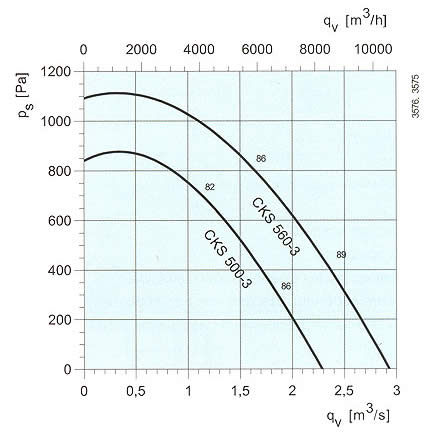Systemair - CKS 355-400 (однофазные)