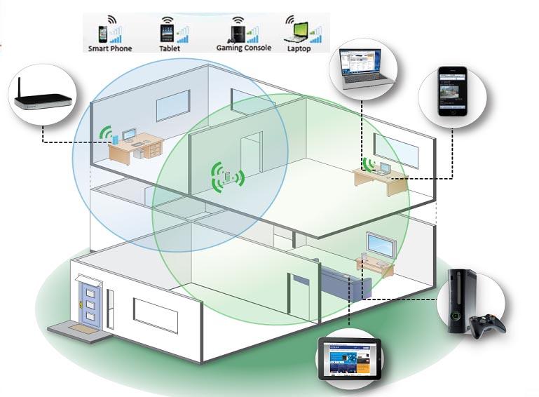 Aumenta tu señal Wi-Fi