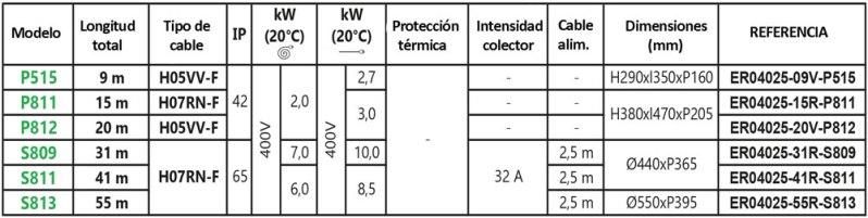 Tabla-de-referencias-alargadores-4G2,5mm2