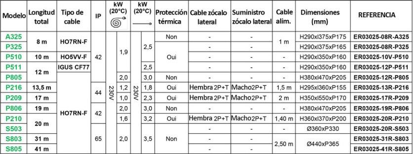 Tabla-referencias-alargadores--3G2,5mm2