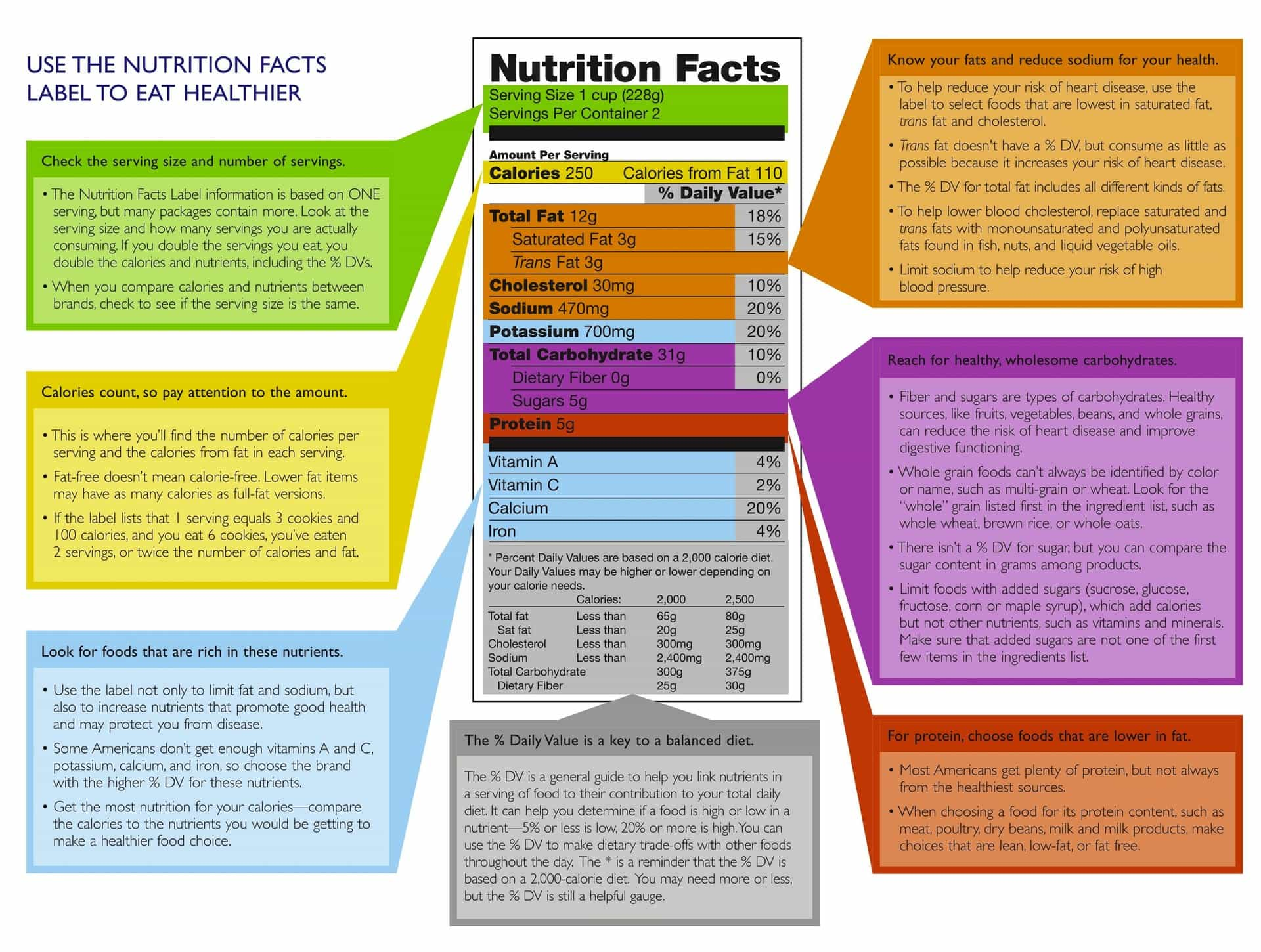 Know Your Nutrition Label Part 7 Serving Size Calories