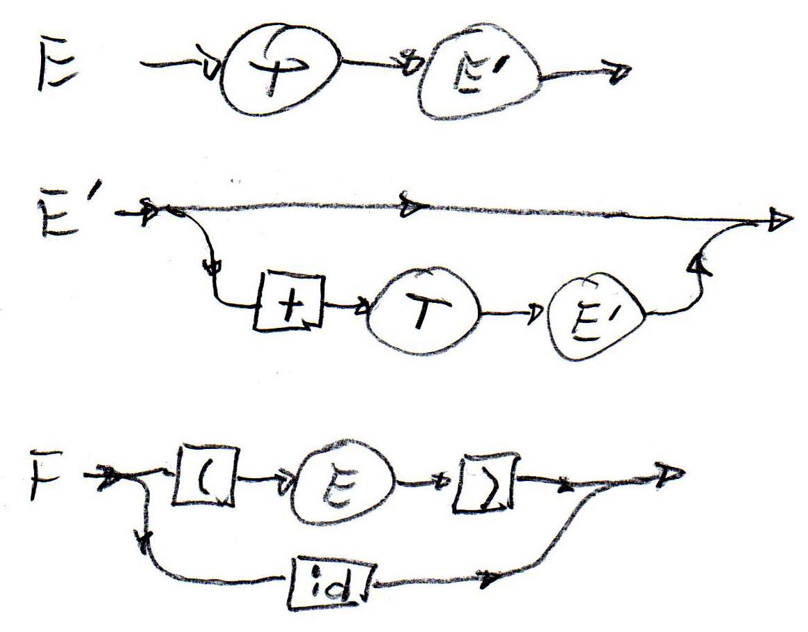 Syntax Diagrams