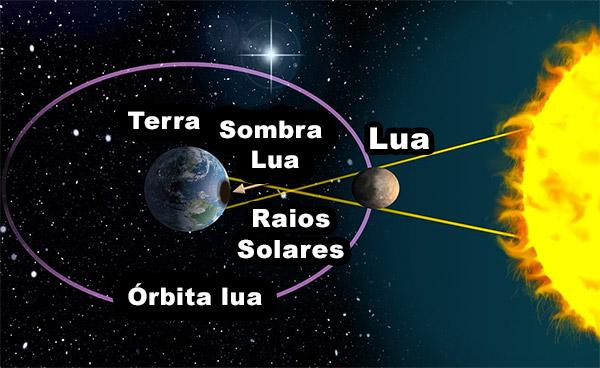 Como funciona o Eclipse Solar