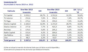 inversion en pesos primer trimestre 2013