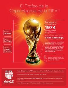 Trofeo FIFA Coca