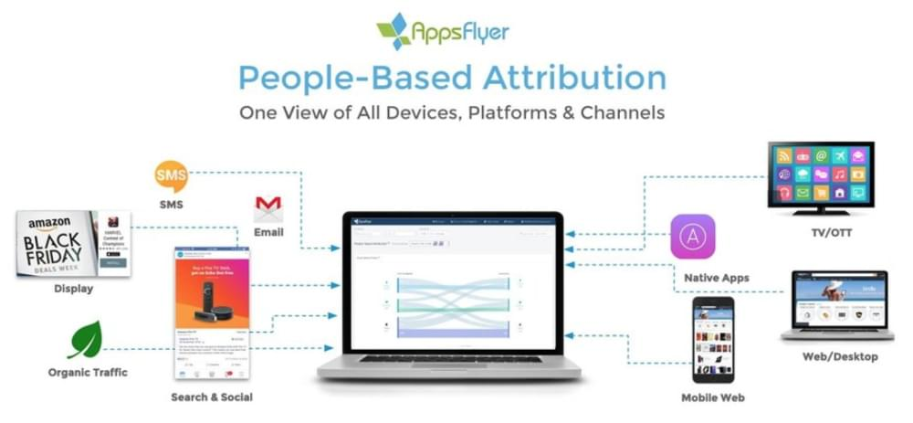 Appsflyer: people-based attribution. One view of all devices, platforms and channels