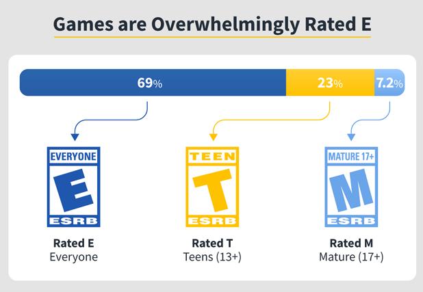 Rated E