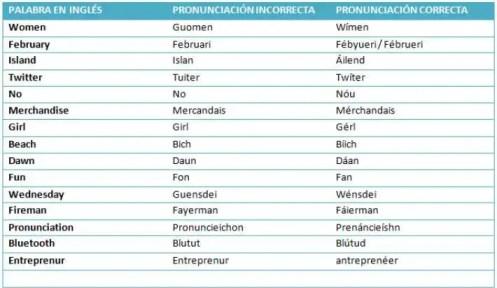 Palabras en inglés difíciles de pronunciar