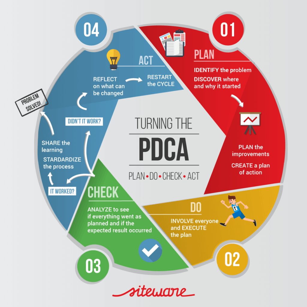 What Is The Pdca Cycle How Does It Improve Your Management