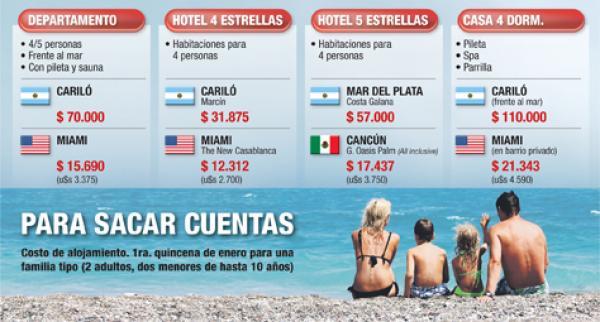 Alquilar en la costa argentina es 350% más caro que en Miami