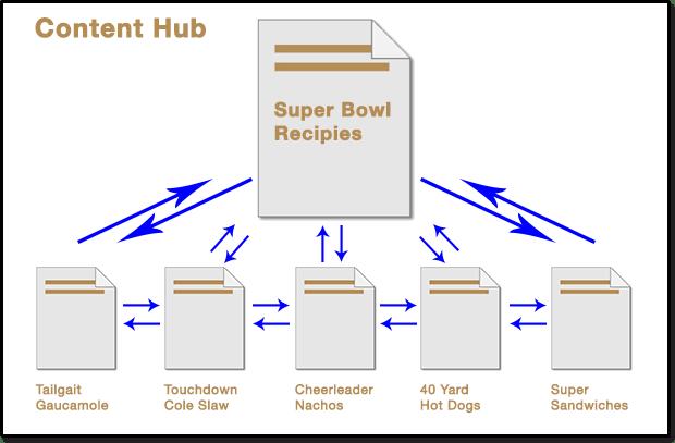 content-hub3