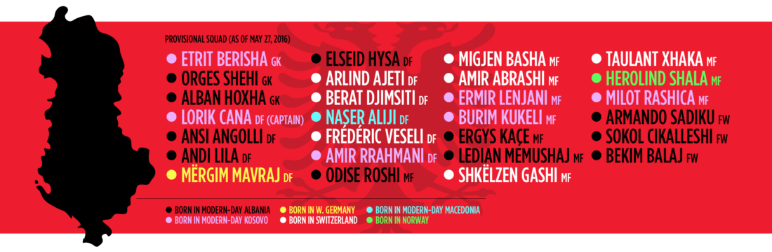 Albania's Provisional Euro 2016 Squad
