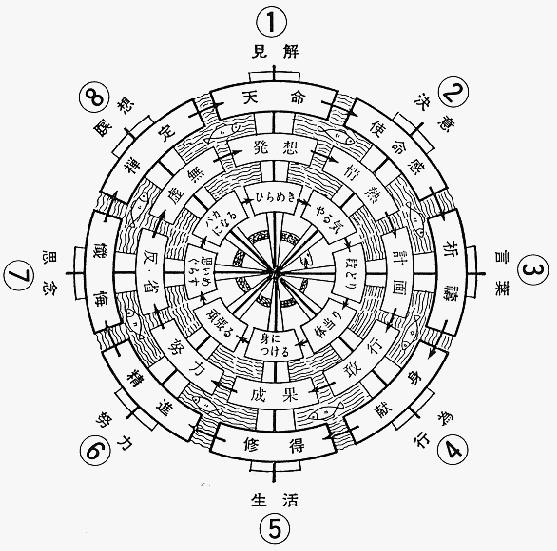 Buddhism's Eight Fold Path (Source: Buddhanet)