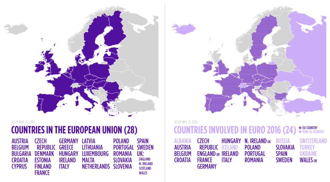 Comparing EU Membership and Euro 2016 Participation