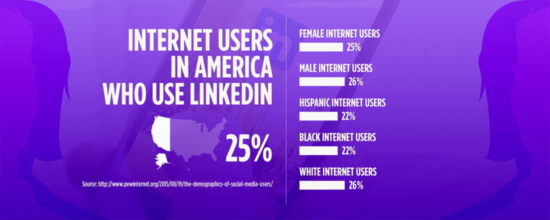 Stats about Internet Users in America Who Use LinkedIn (Source: Pew Research Study)