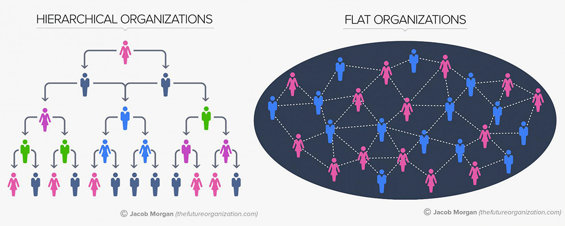 Organization Types (Source: Jacob Morgan/The Future of Organization/Forbes)