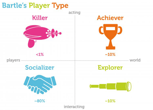 Richard Bartle's Taxonomy of Player Types (Source: RepIgnite)