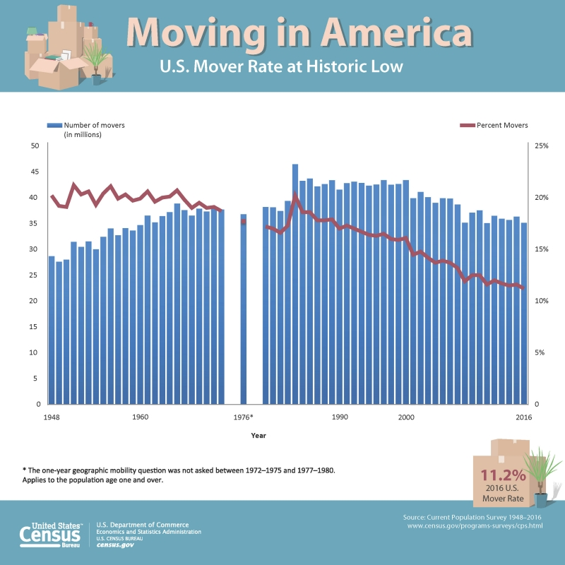 Moving in America (Source: U.S. Census Bureau)