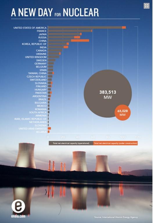 Nuclear_chart