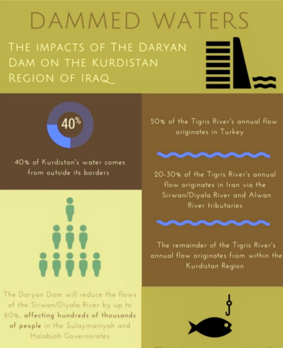 daryan-dam-infographic-pdf-pdf