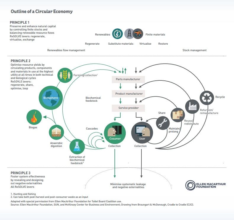 sanitation_circular_economy