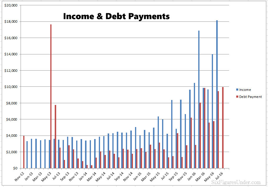 Monthly income and debt payments of the Six Figures Under family after paying off $144,000 of debt